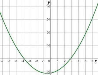 How many real and imaginary solutions does the equation x^2+x=11 contains?