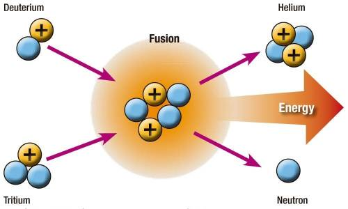 In a nuclear fusion reaction, the mass of the products is less than the mass of the reactants. what
