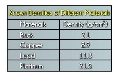 Which material is the most dense? a. lead b. brick c. copper d. platinum