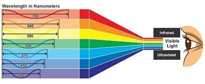Look at the diagram showing the different wavelengths in sunlight. which statement describes electro