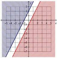 Which system of linear inequalities is represented by the graph? y > 2x – 1 and y < 2x + 2y