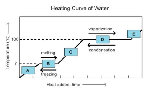 The graph below is called a heating curve. it shows how water changes from one state of matter to an
