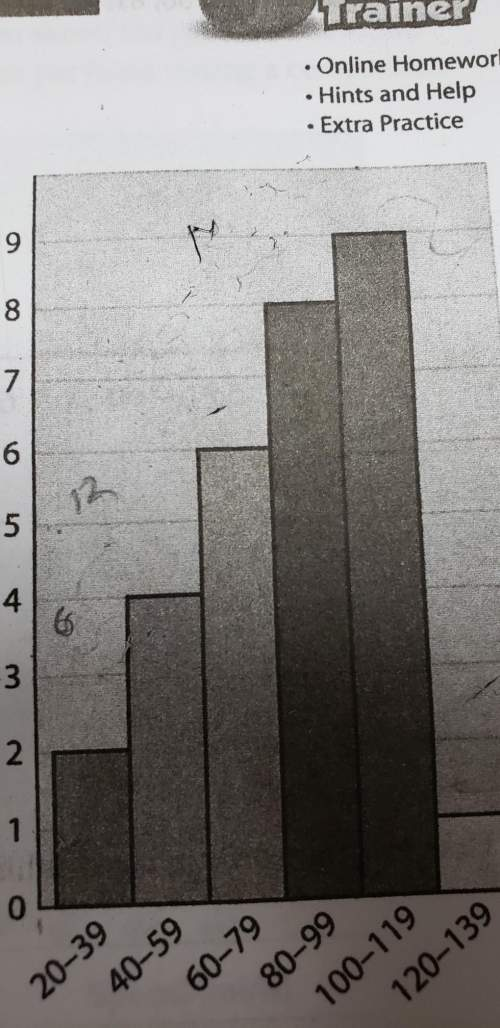 How is the horizontal axis organized