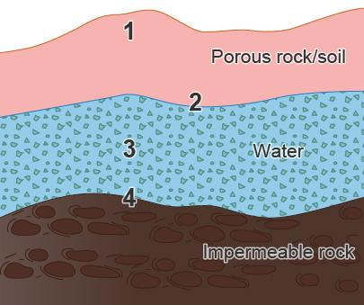 The image shows groundwater zones. which zone shows the water table? 1 2 3 4