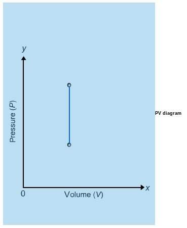 Which process is represented by the pv diagram shown below? a. the isobaric process b. the isovolum