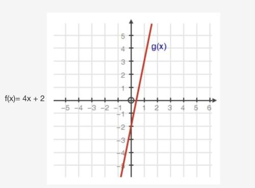 Below are two different functions, f(x) and g(x). what can be determined about their slopes? a) the