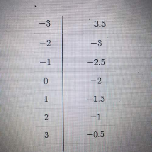 What is the slope of the function represented in the table? -.5 .5 2 -2
