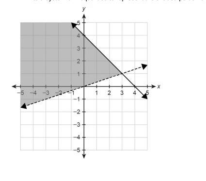 Write a system of inequalities to represent the shaded portion of the graph.