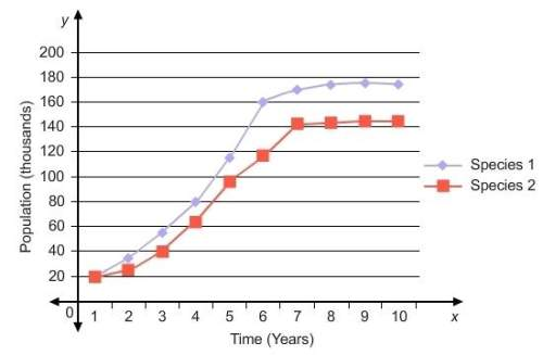 The graph shows the populations of two species over time. which type of symbiotic relationship does