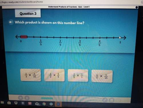 Which product is shown on this number line