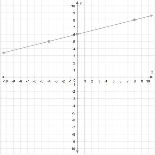 Me asap! what is the slope of this line? enter your answer in the box.