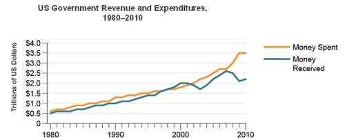 The graph shows the federal budget from 1980 to 2010. in which period did the federal budget show th