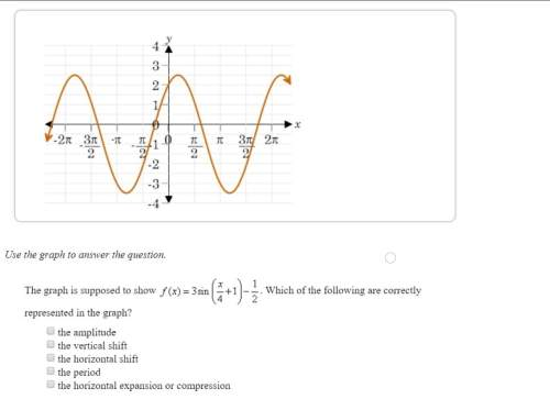 The graph is supposed to show f(x) = 3 sin (x/4+1) - 1/2. which of the following are correctly repre