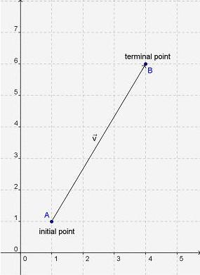 How can you find the magnitude of a vector, v = < x,y > , where the horizontal change is x a