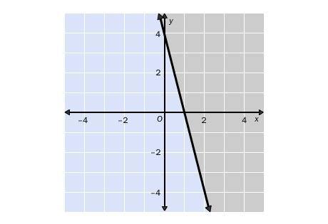 Will possibly give brainliest and a high rating. choose the linear inequality that describes the gra