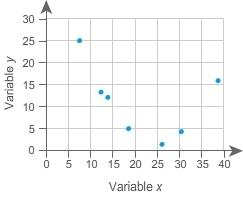 40 describe the outliers from the scatter plot.