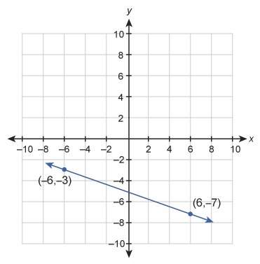 What is the equation of this graphed line? enter your answer in slope-intercept form in the box.