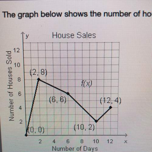 The graph below shows the number of houses sold over x days. what is the average rate of change from