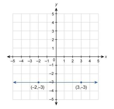 What is the equation of the line shown in this graph?