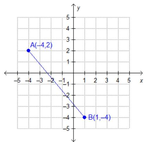 What are the coordinates of the midpoint of ab? ,1/2) /2,-1) ,-3/2) /2,-2)