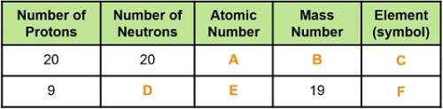 Using the periodic table, complete the table to describe each atom. type in your answers.a ? b? c?
