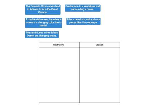 Drag each label to the correct location on the chart. classify each process as weathering or erosion