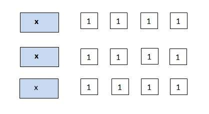 Which expression is equivalent to the one that is modeled? a) 3x + 4 b) 3(3x + 4) c) 3(x + 4) d)