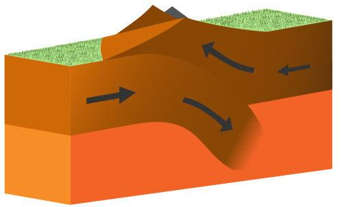 Study the image. which feature is modeled in the diagram? check all that apply. 1 a convergent boun