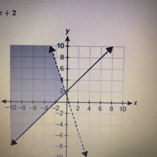 What graph represents the system of linear inequalities? 3x+y> 1 y