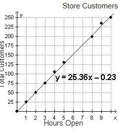 Me! a store owner recorded the total number of customers that visited his store at the end of each