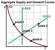 What does it signify if point 1 shifts down and to the right? a. the price level and the real gdp a