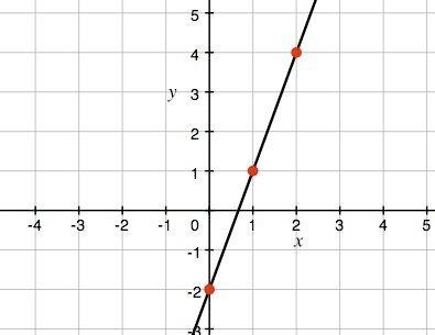 What is the equation of the line graphed?