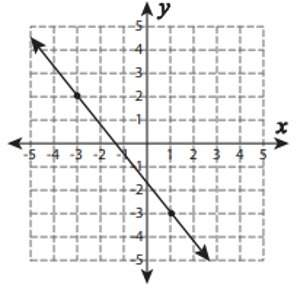 Is this function increasing, decreasing, or constant?