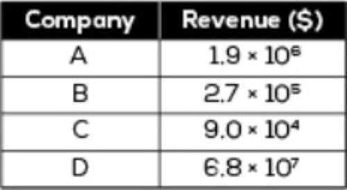 Ill give brainliest me what is the difference in revenue between the company with the greatest re