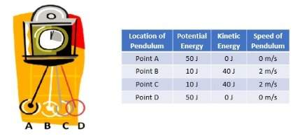 20 look at the clock and the data table below. based on the data and on your knowledge of potential