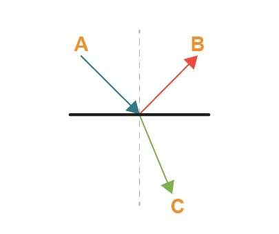 Answer: which pair of rays would be part of a ray diagram showing reflection? - a & b which p