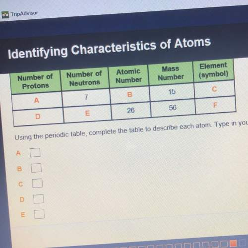 Using the periodic table complete the table to describe each atom type in your answers