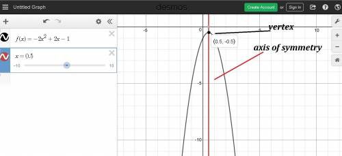 Graph the function. identify the vertex and axis of symmetry. f(x)=-2x^2+2x-1