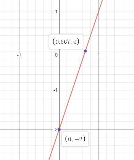 Y=3x-2how would you graph this?  send 