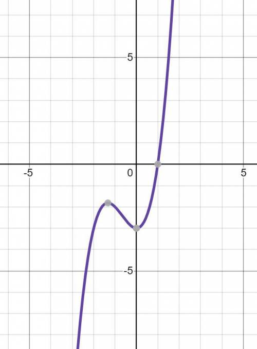 Consider the function f x( )= +x3 2x2 –3 .  (a) graph the function.  (b) what are the x- and y-inter