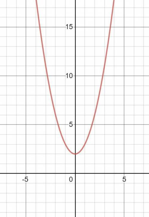 Graph y = x2 + 2. identify the vertex of the graph. tell whether it is a minimum or maximum. (0, 2);