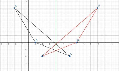 8. triangle abc has vertices a(-2, 5), b(1,0), and c(6, -2). what are the coordinates of the vertice