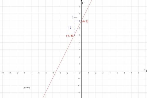 Graphing a line through a given point with a given slope graph the line with slope 2 passing through