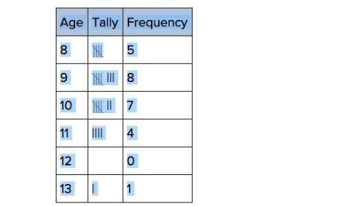 10 pts so 5 for 2 people how many people were surveyed for the frequency table below? age tally freq