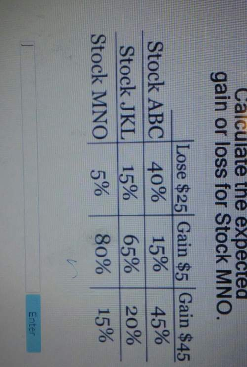 Calculate the expectedgain or loss for stock mno.lose $25 gain $5 gain $45stock abc 40% 15% 45%stock