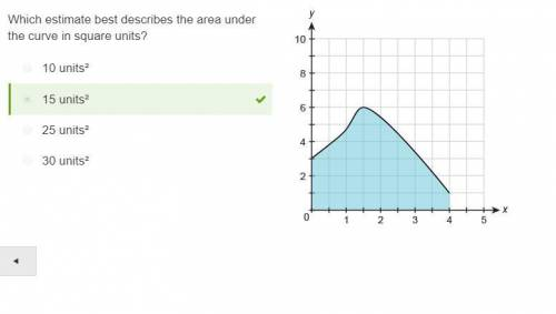 Math !   which estimate best describes the area under the curve in square units?  a. 10 units² b. 15