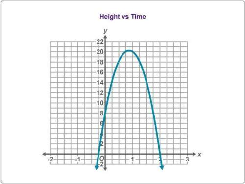 The graph below represents the height in meters of a toy rocket t seconds after it was launched upwa
