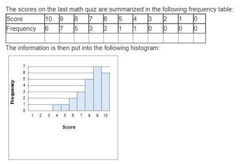 Asap calculate the mean, median, mode, and midrange of this quiz distribution and explain whether th