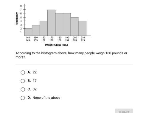 According to the histogram above how many people weigh 160 pounds or more?