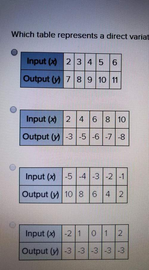 Which table represents a direct variation function? 